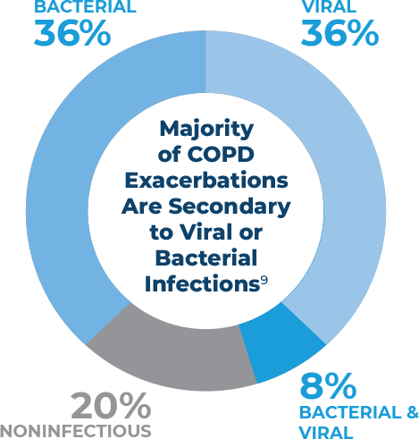Majority of COPD Exacerbations Are Secondary to Viral or Bacterial Infections
